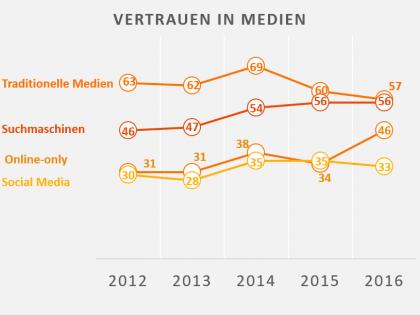 Vertrauen in digitale Medien